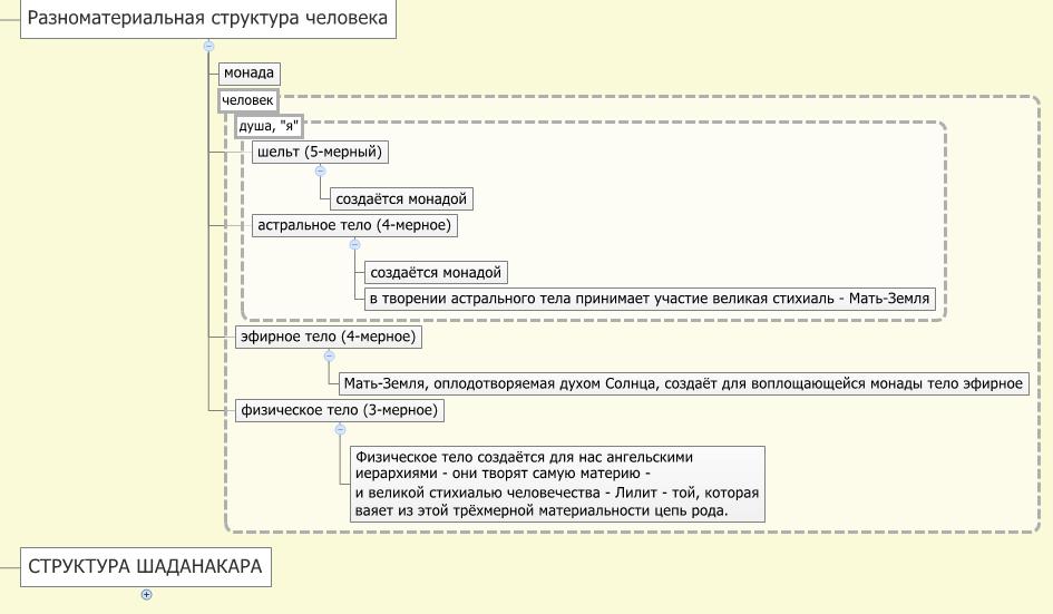 6. Разноматериальная структура человека.png