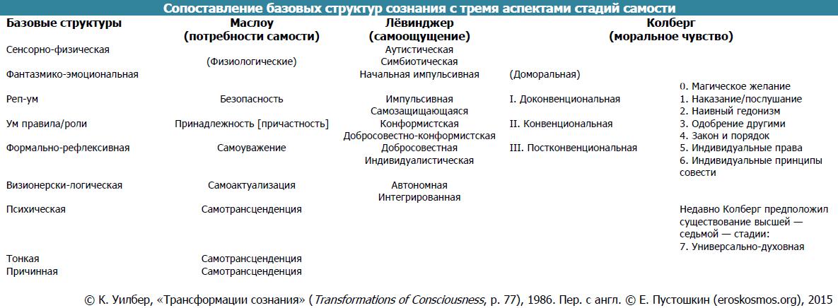 Tabl.-3.-Sopostavlenie-bazovyh-struktur-so-stadiyami-samosti.png